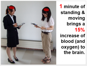One minute of standing brings 15% more blood and oxygen to the brain